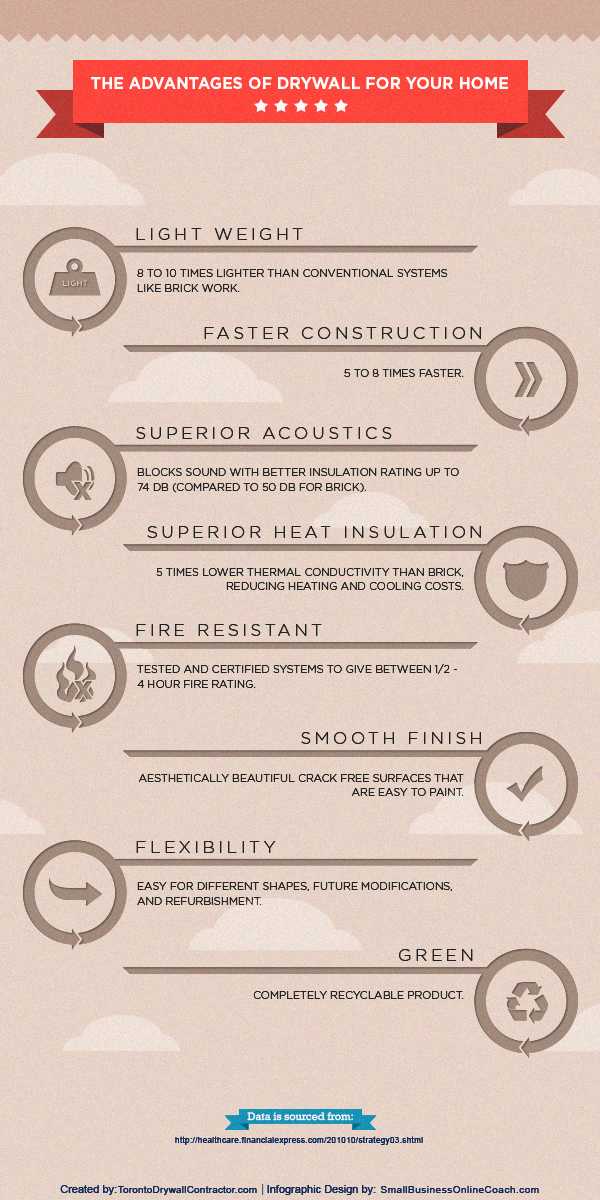 Infographic explaining The Advantages of Drywall for Your Home